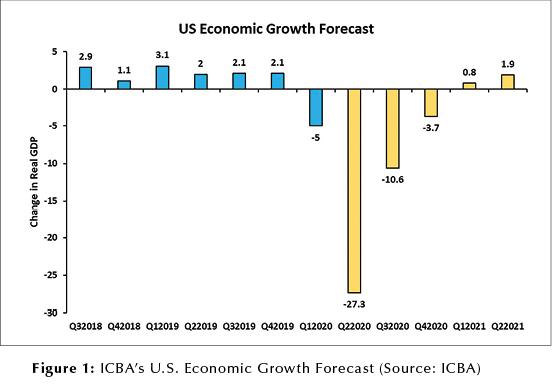 Fig 1 US Economic Growth Forecast