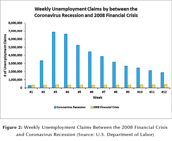 Fig 2 weekly unemployment claims