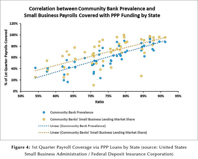Fig 4 correlation