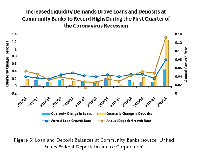 Fig 5 increased liquidity